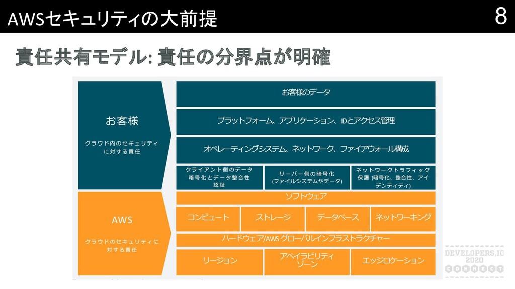 8 セキュリティの大前提 責任共有モデル 責任の分界点が明確
