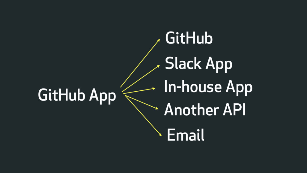 GitHub App Slack App Email In-house App Another...