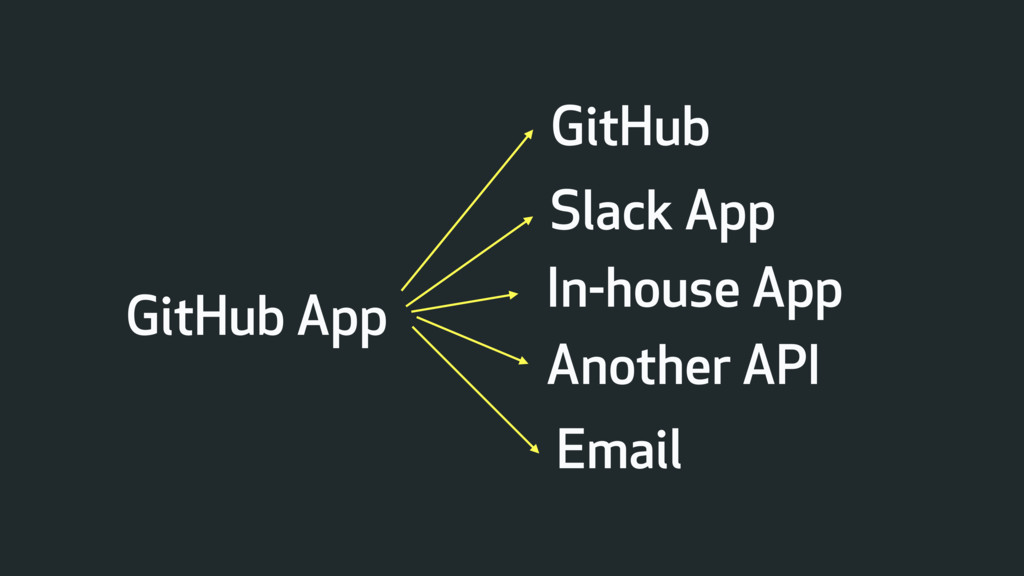 GitHub App Slack App Email In-house App Another...