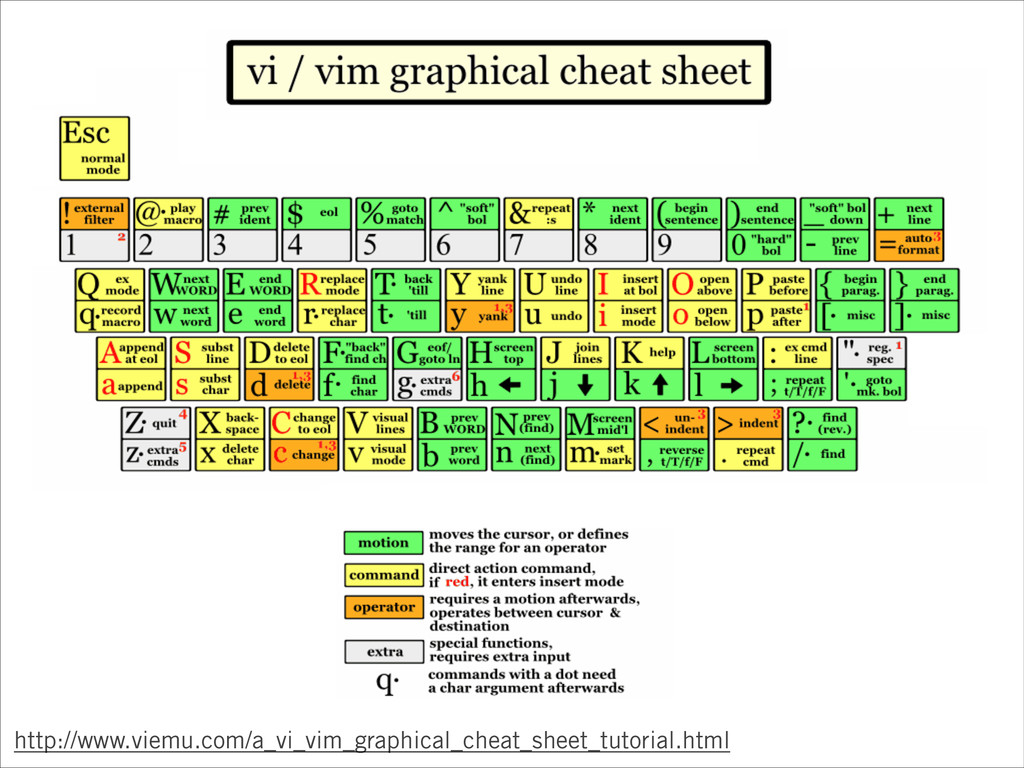 http://www.viemu.com/a_vi_vim_graphical_cheat_s...