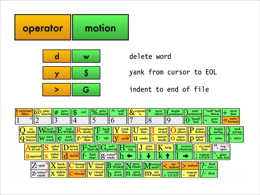 operator motion d w y $ > G delete word yank fr...