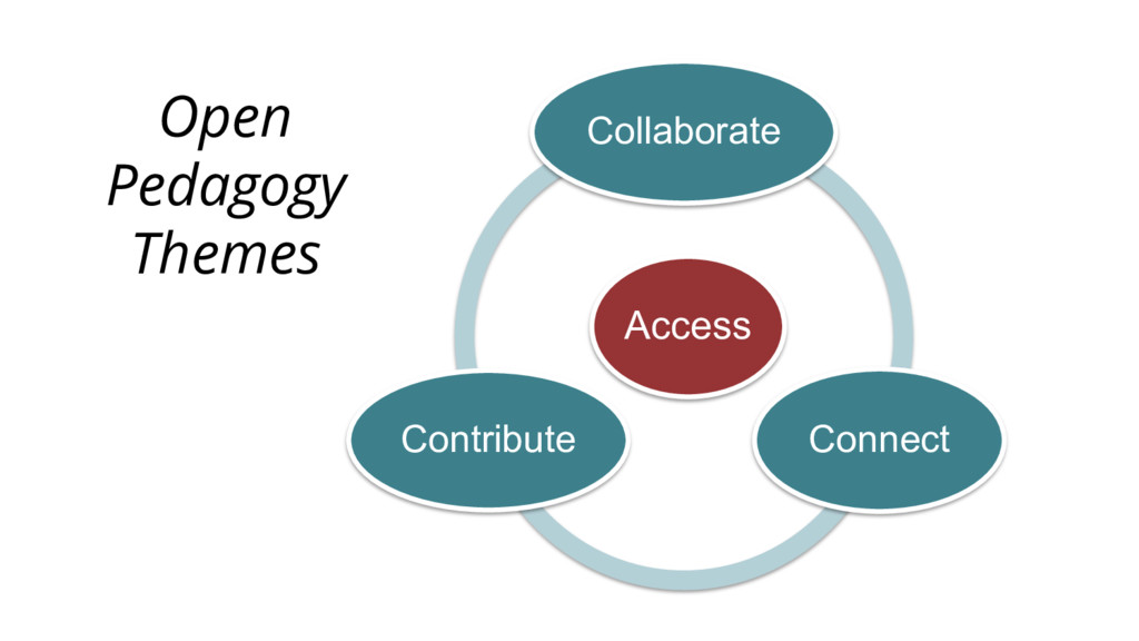 Open Pedagogy Themes Access Collaborate Connect...