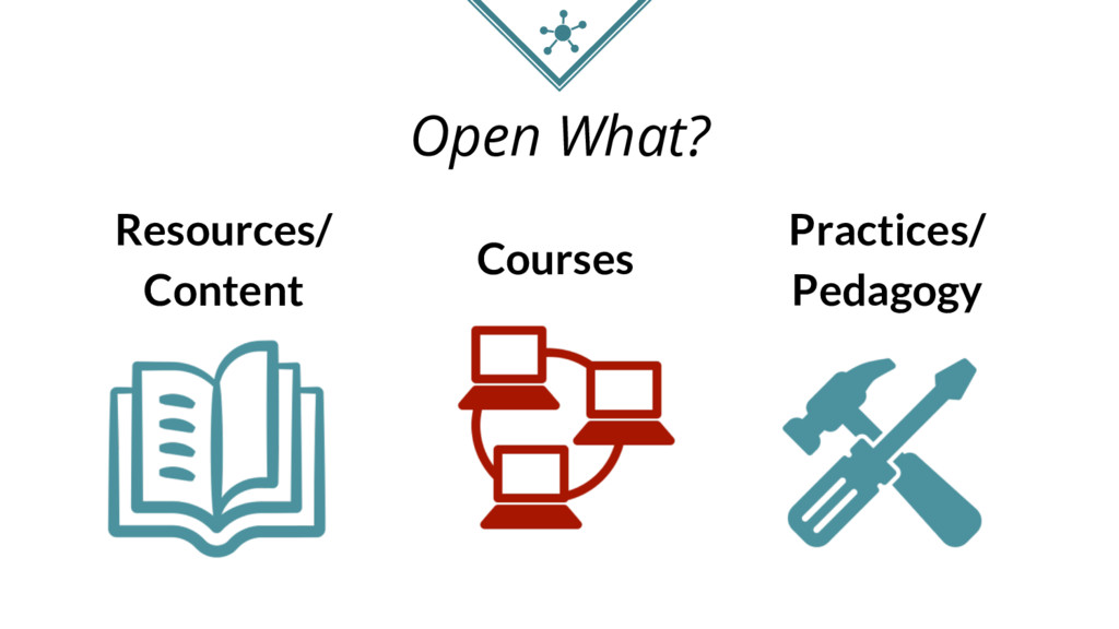 Open What? Resources/ Content Courses Practices...