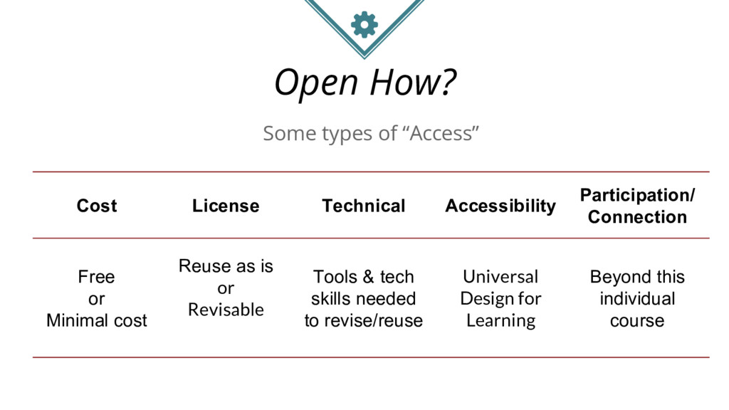 Open How? Cost License Technical Accessibility ...