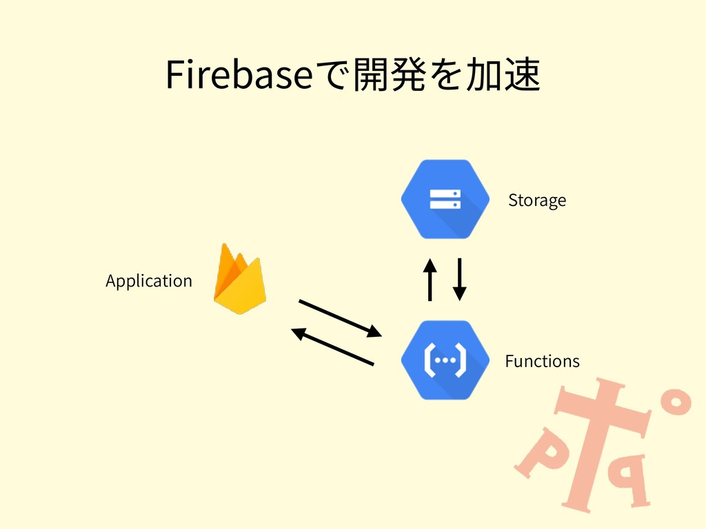 Firebaseで開発を加速 Storage Functions Application