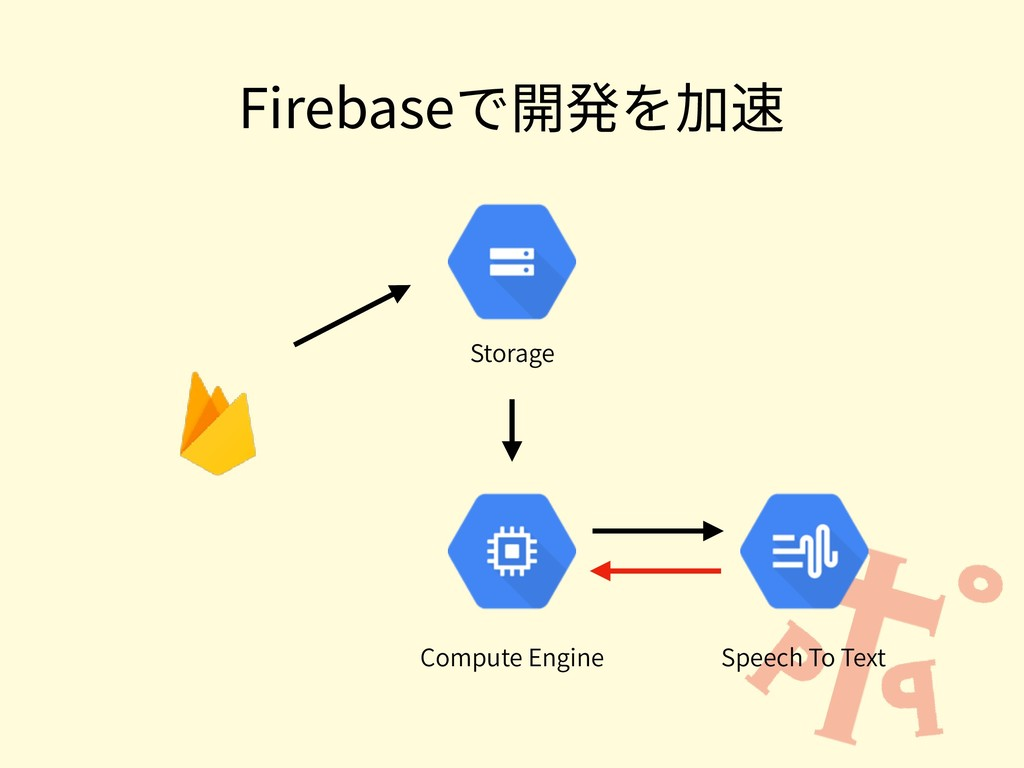 Firebaseで開発を加速 Speech To Text Compute Engine St...