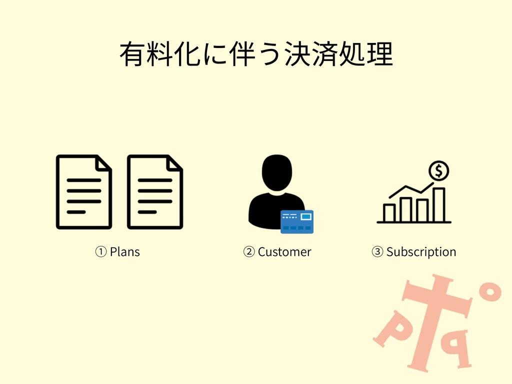 有料化に伴う決済処理 ① Plans ② Customer ③ Subscription