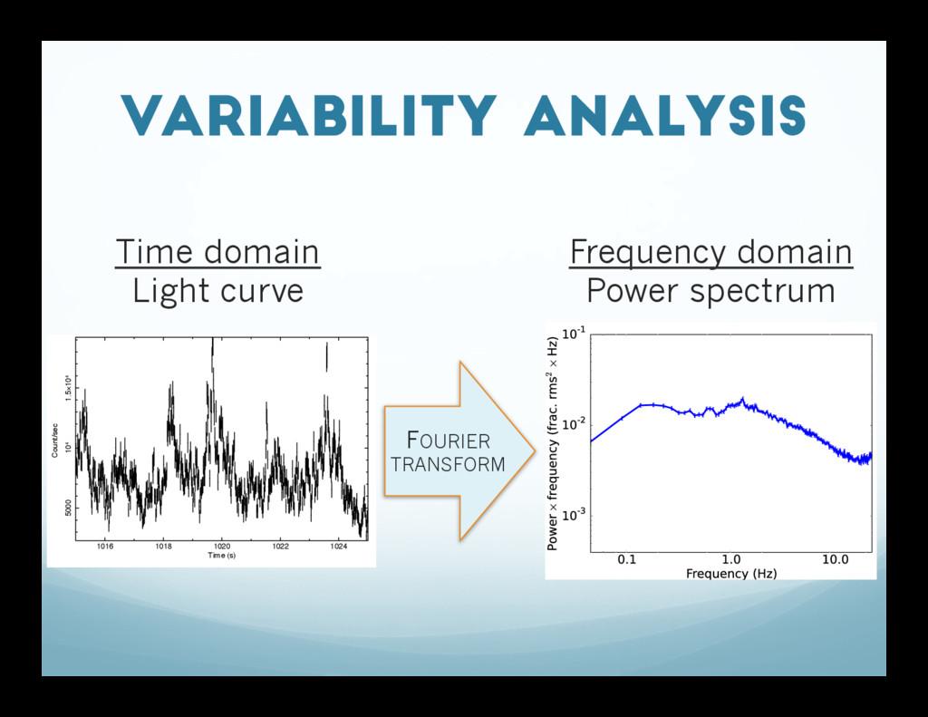 Variability analysis 1016 1018 1020 1022 1024 5...