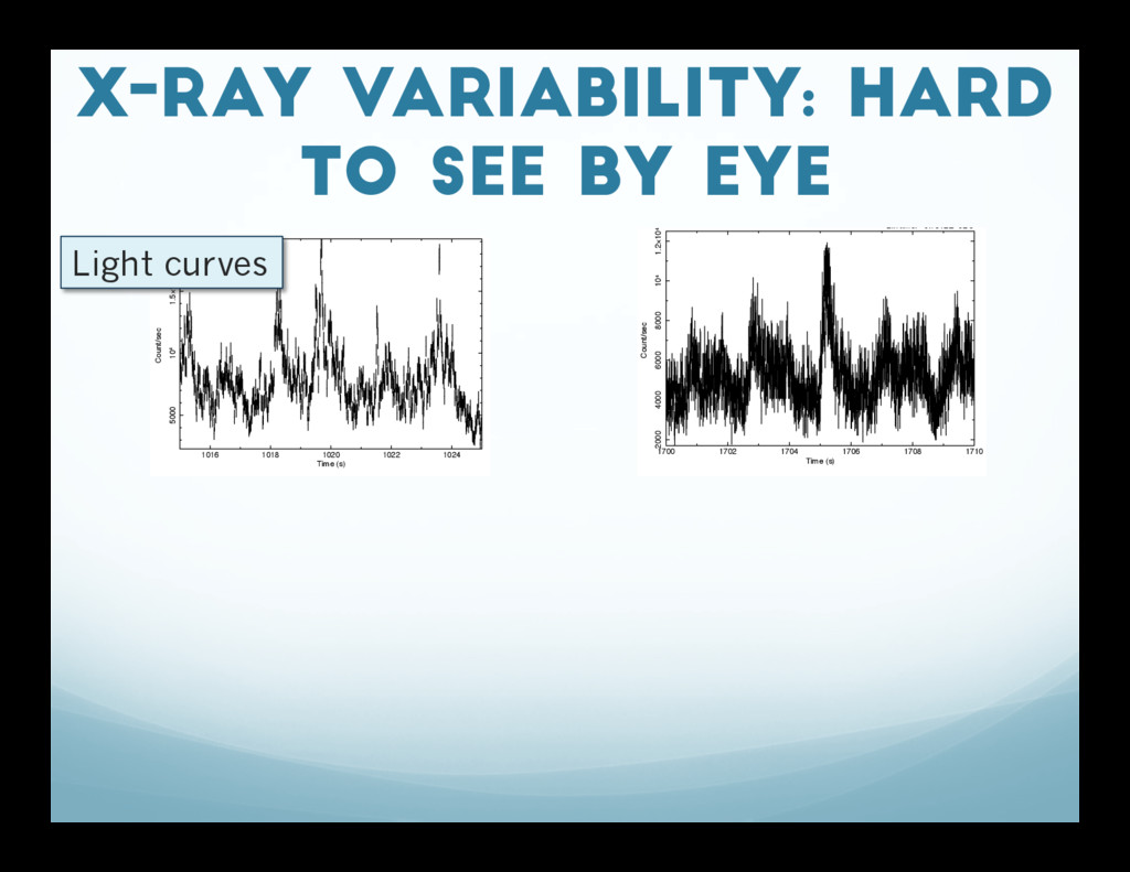 X-ray Variability: Hard to see by eye 1016 1018...