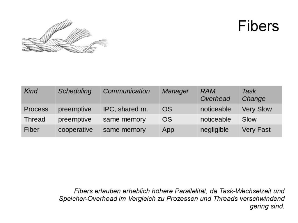 Kind Scheduling Communication Manager RAM Overh...