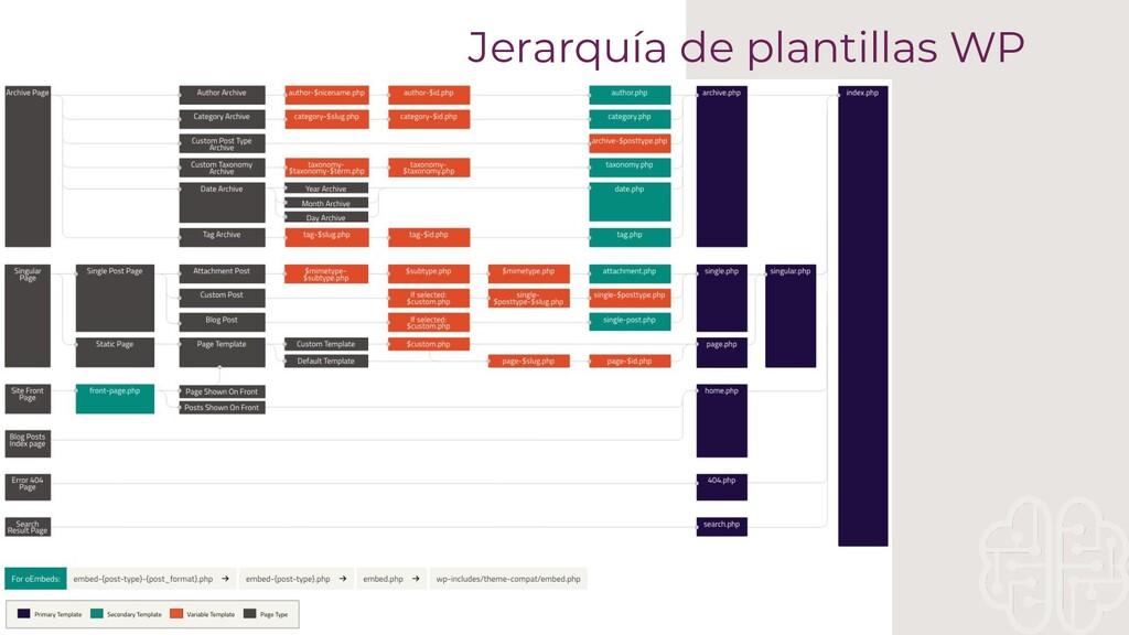 Jerarquía de plantillas WP