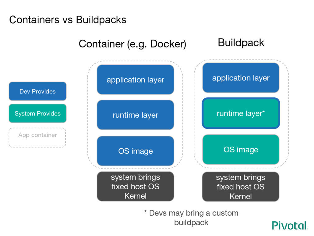 Containers vs Buildpacks runtime layer OS image...