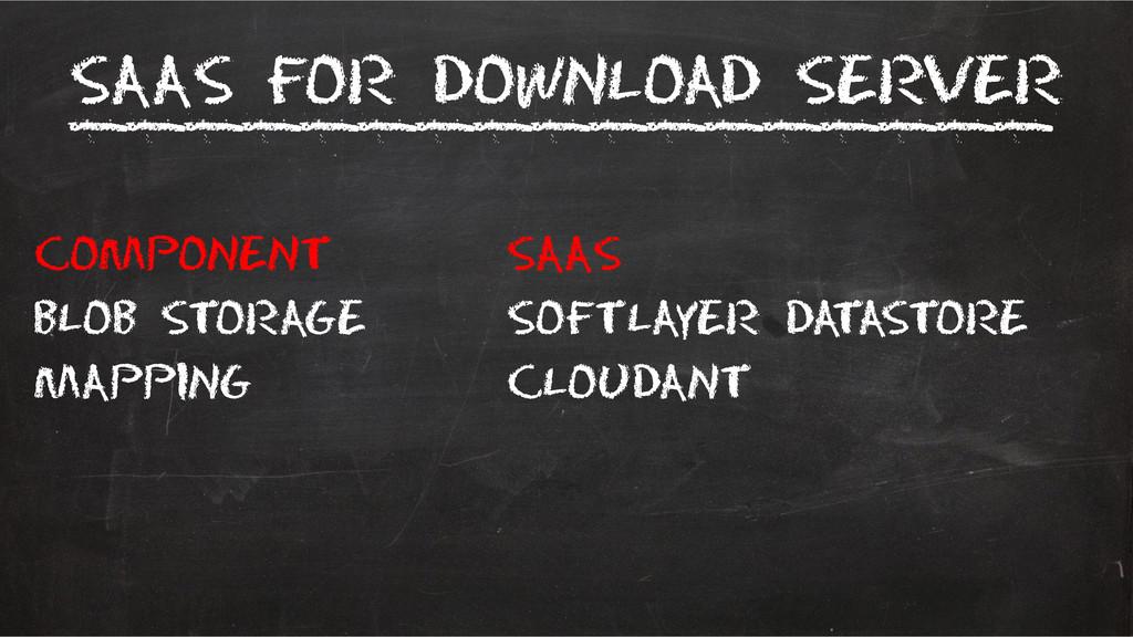 SaaS for Download Server Component SaaS blob st...