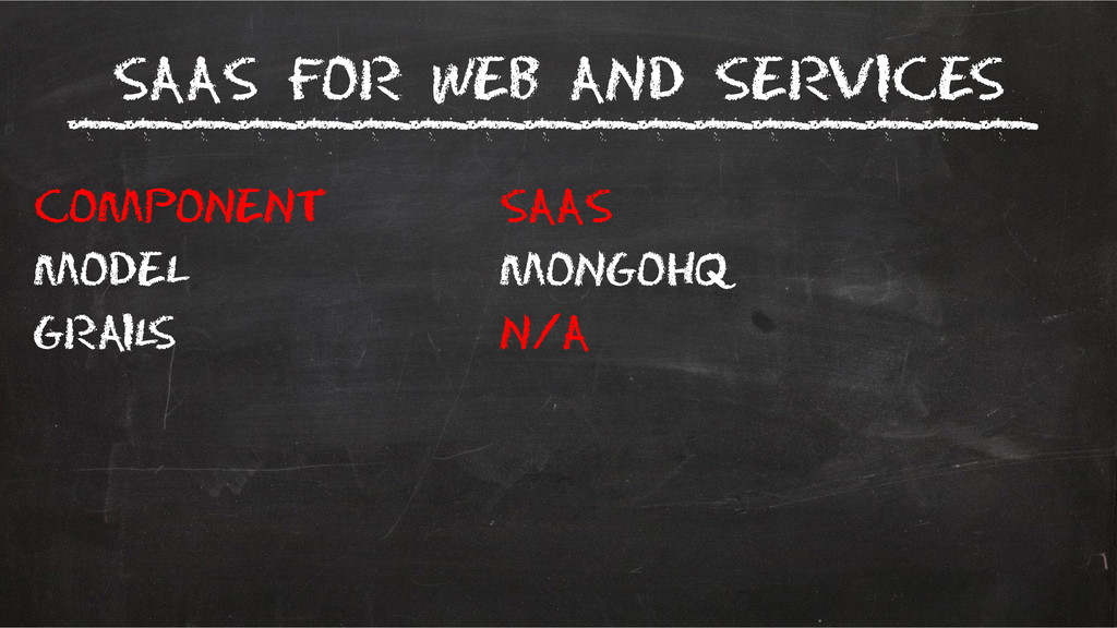 SaaS for Web and services Component SaaS Model ...