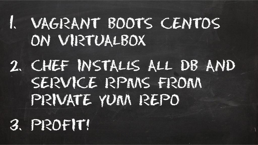 1. Vagrant boots centos on virtualbox 2. Chef i...