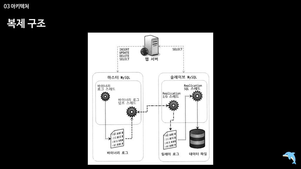 03 아키텍처 복제 구조