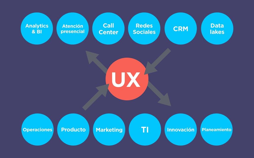 UX Producto Marketing TI Operaciones Innovación...
