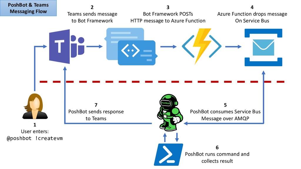 2 Teams sends message to Bot Framework 3 Bot Fr...