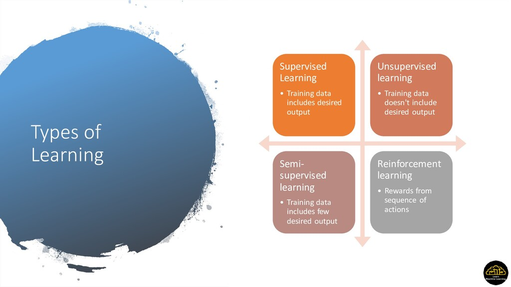 Types of Learning Supervised Learning • Trainin...