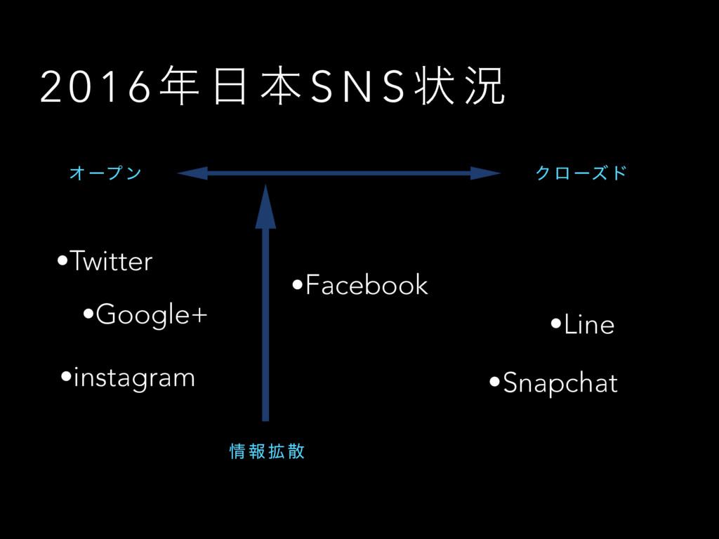 2 0 1 6   ຊ S N S ঢ় گ •Twitter •Snapchat •Goo...