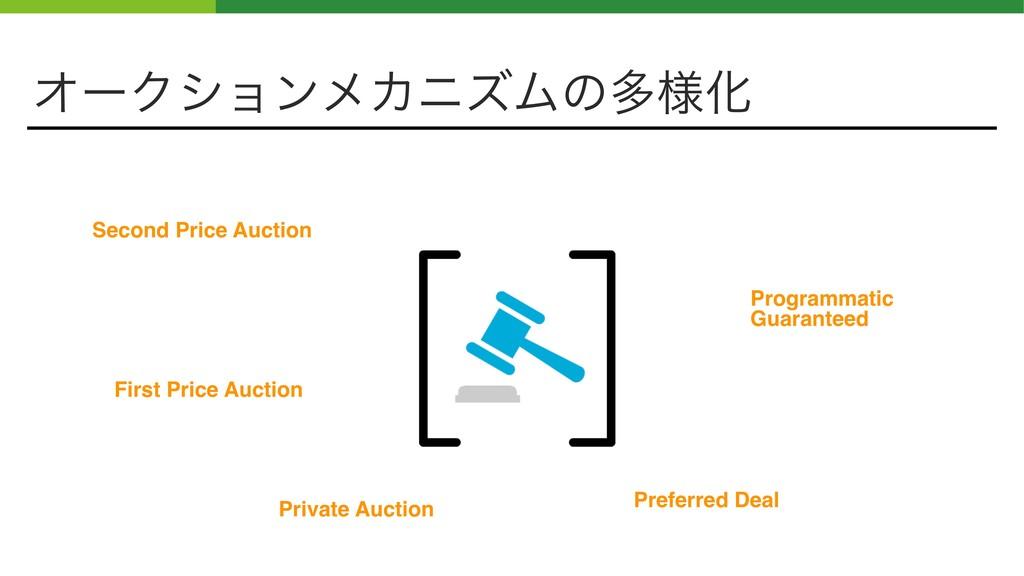 ΦʔΫγϣϯϝΧχζϜͷଟ༷Խ Second Price Auction First Pric...