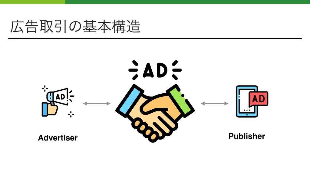 ࠂऔҾͷجຊߏ Advertiser Publisher