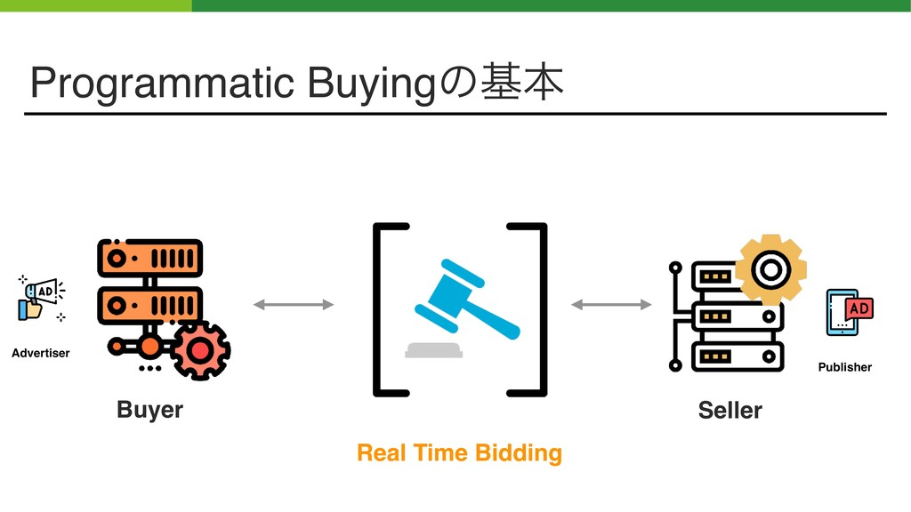 Programmatic Buyingͷجຊ Buyer Seller Real Time B...