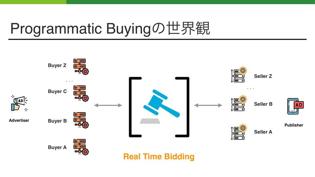 Buyer A Real Time Bidding Buyer B Buyer C Buyer...