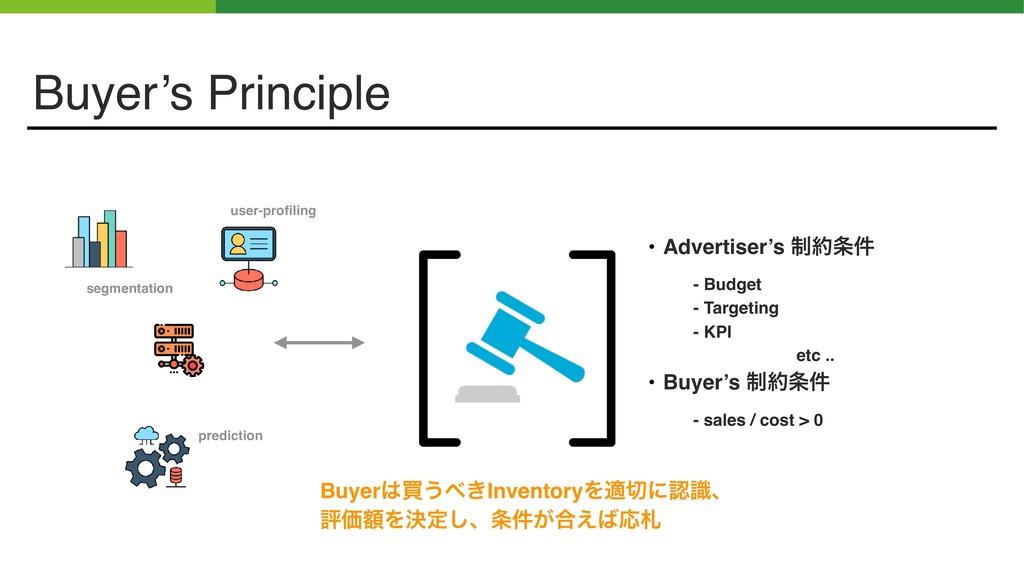 Buyer's Principle Buyerങ͏͖InventoryΛదʹࣝɺ ධՁ...