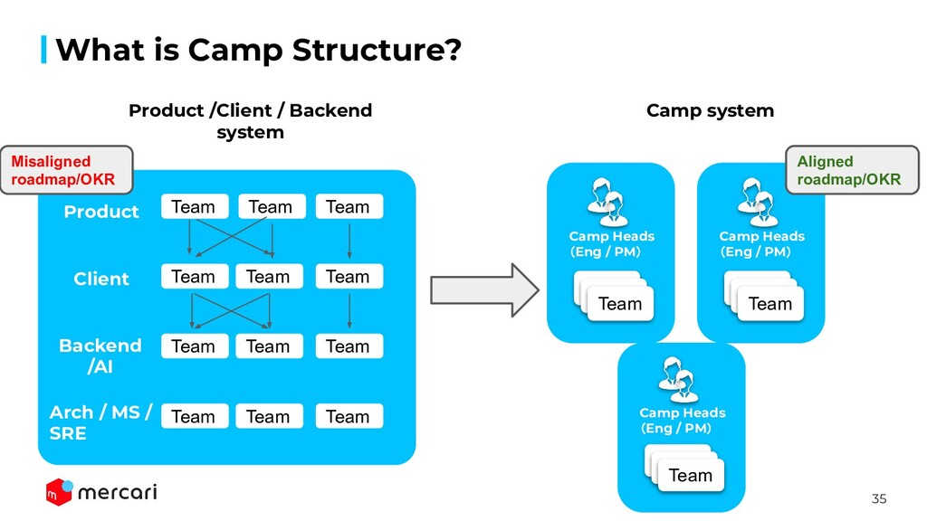 35 What is Camp Structure? Team Team Team Camp ...