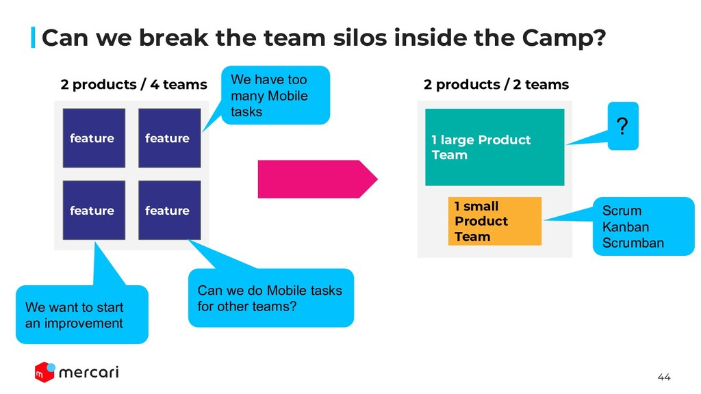 44 Can we break the team silos inside the Camp?...