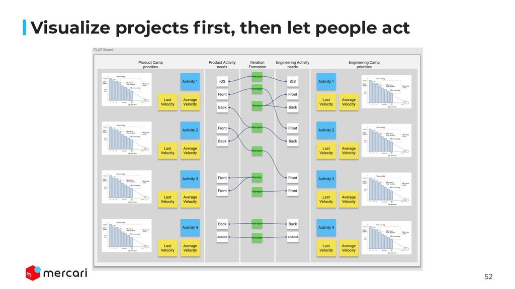 52 Visualize projects first, then let people act