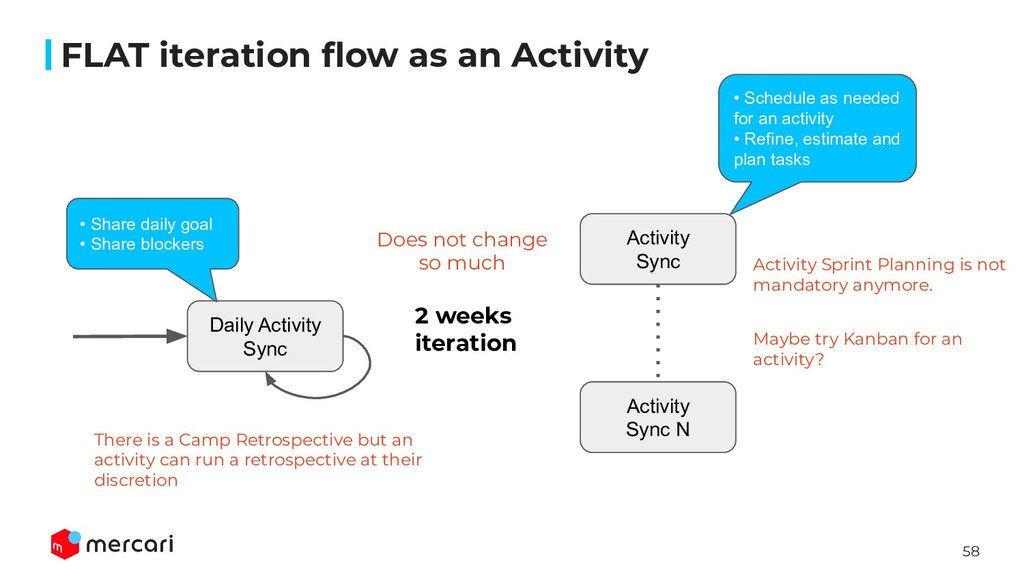58 FLAT iteration flow as an Activity Daily Acti...