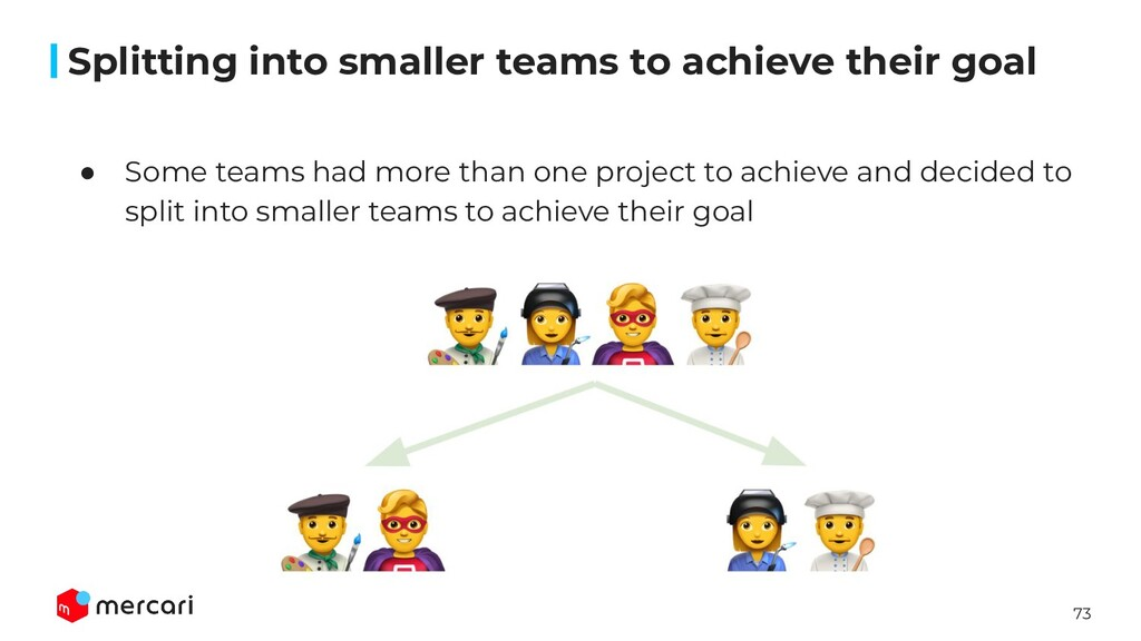 73 ● Some teams had more than one project to ac...
