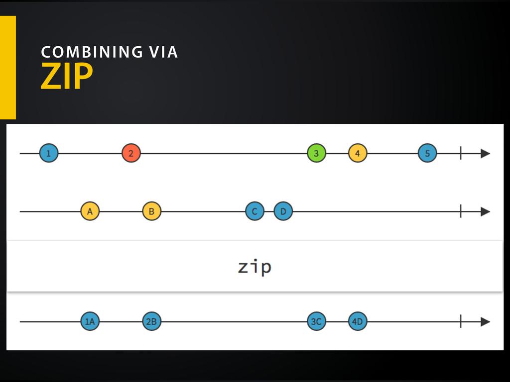 ZIP COMBINING VIA