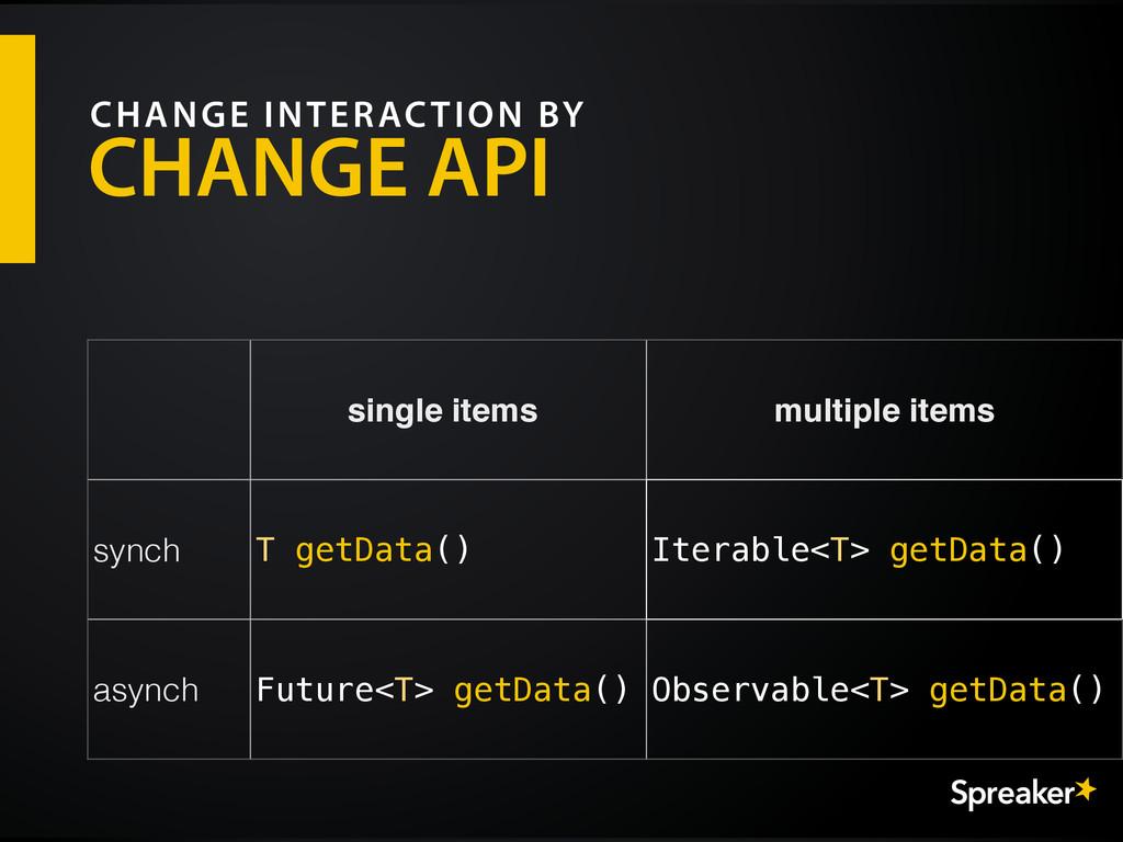 CHANGE API CHANGE INTERACTION BY single items m...