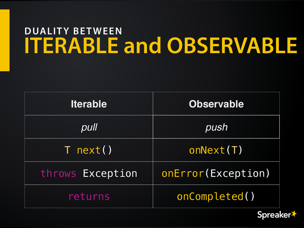 ITERABLE and OBSERVABLE DUALITY BETWEEN Iterabl...