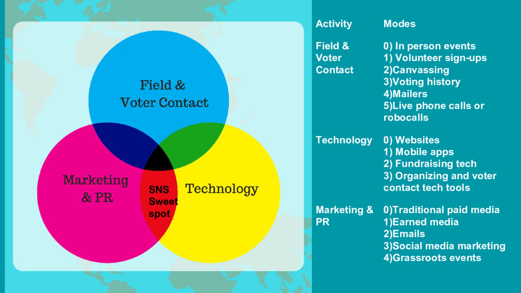 Activity Modes Field & Voter Contact 0) In pers...