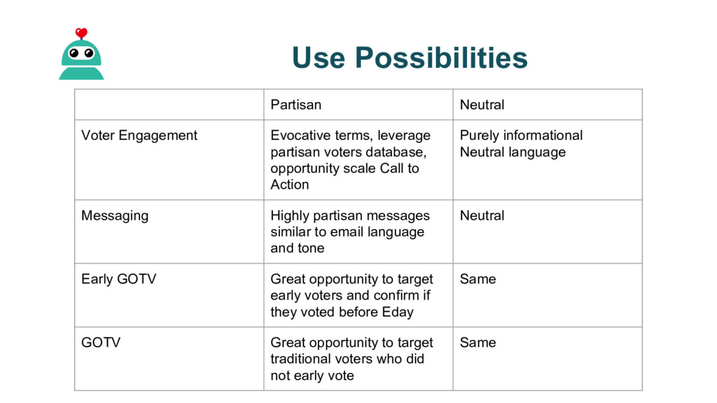 Use Possibilities Partisan Neutral Voter Engage...
