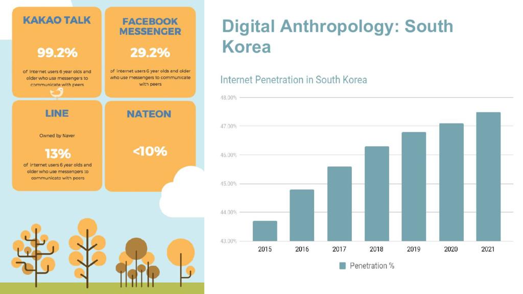 Digital Anthropology: South Korea