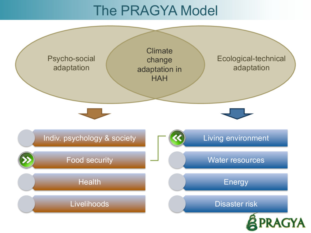 The PRAGYA Model Climate change adaptation in H...