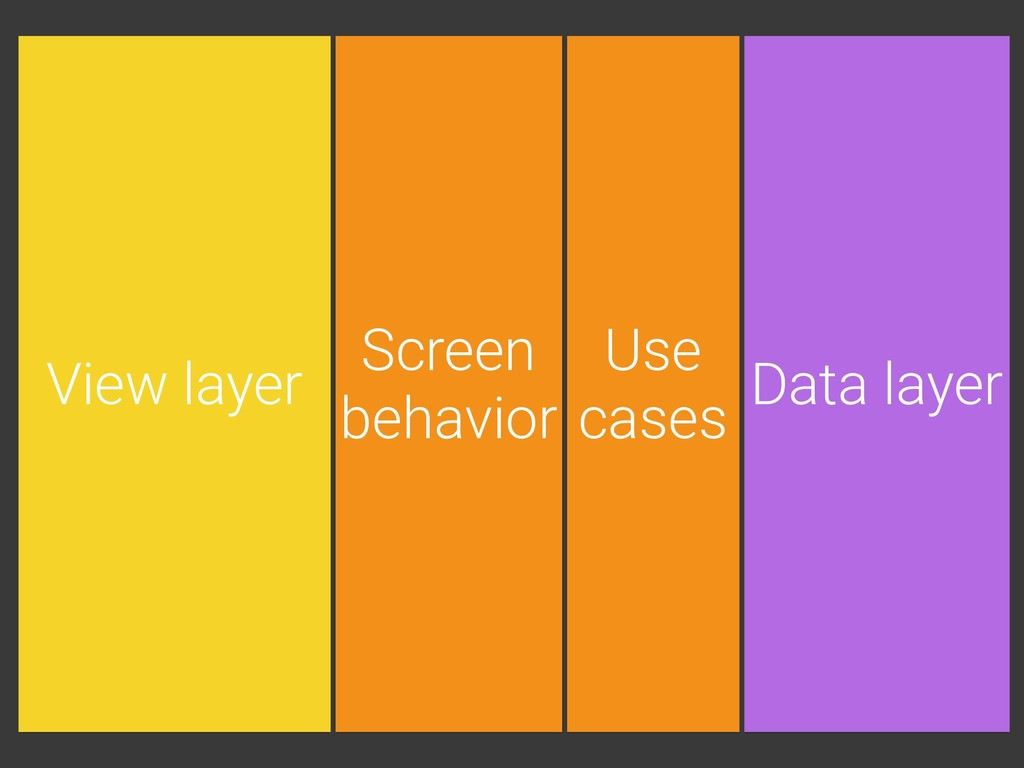 Use cases Screen behavior View layer Data layer