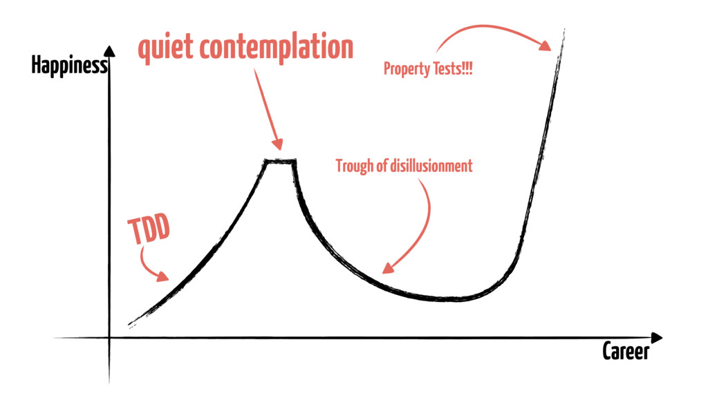 Career Happiness TDD quiet contemplation Trough...