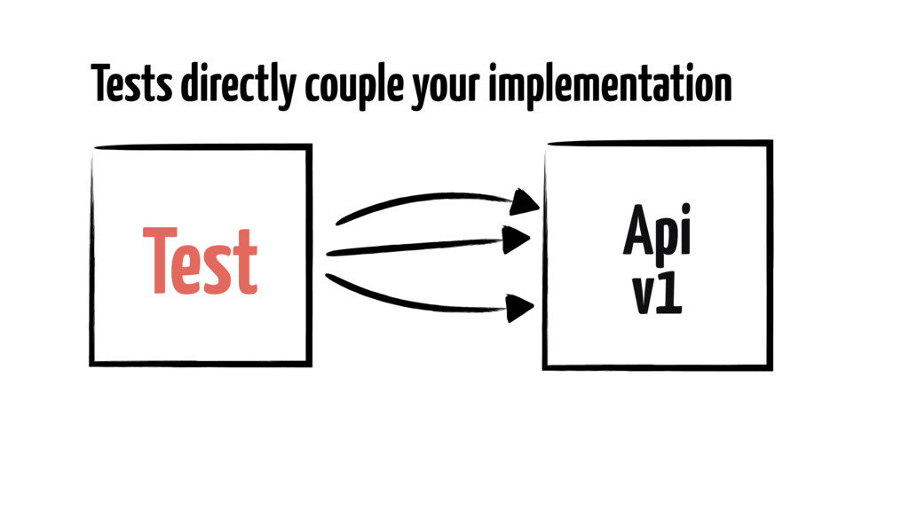 Tests directly couple your implementation Test ...