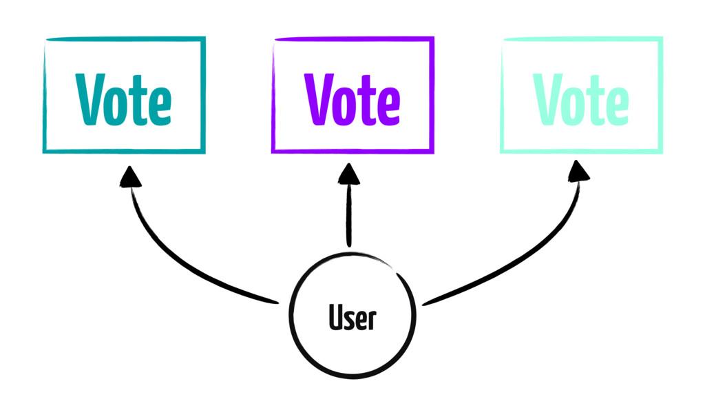 Vote Vote Vote User