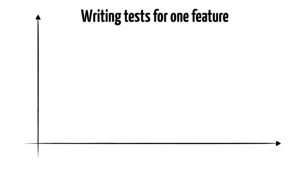 Writing tests for one feature