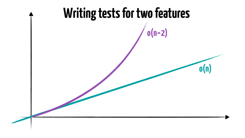 Writing tests for two features o(n) o(n^2)
