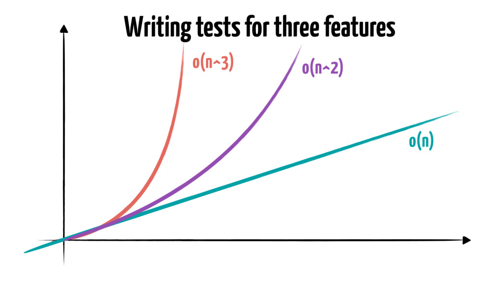Writing tests for three features o(n) o(n^2) o(...