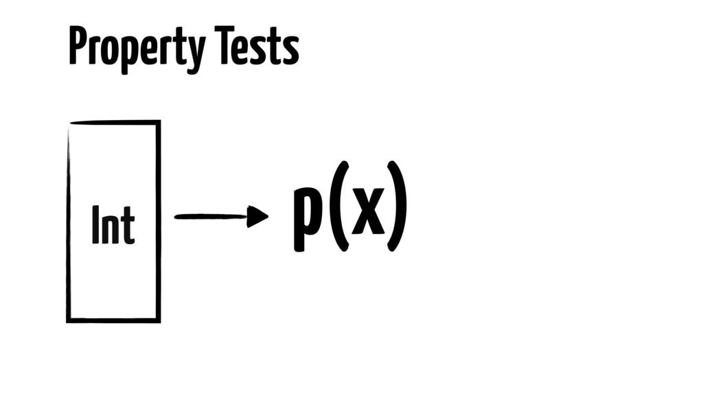 Property Tests Int p(x)