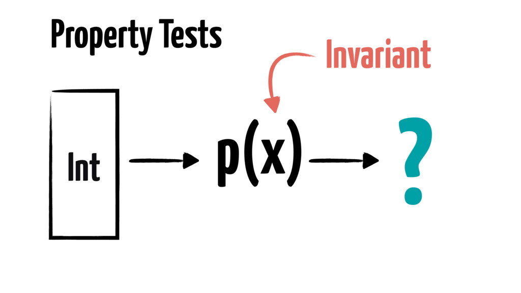 Property Tests Int p(x) ? Invariant